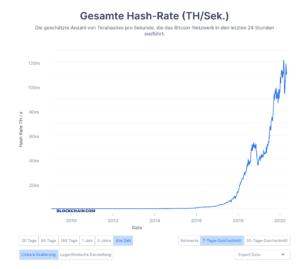 Bitcoin Hashrate Allzeithoch