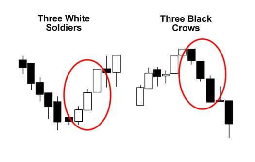 Three White Soliders - Three Black Crows