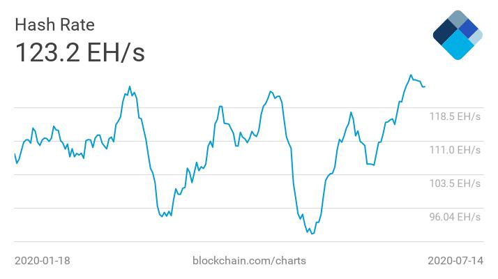 Bitcoin Hahrate schwankt