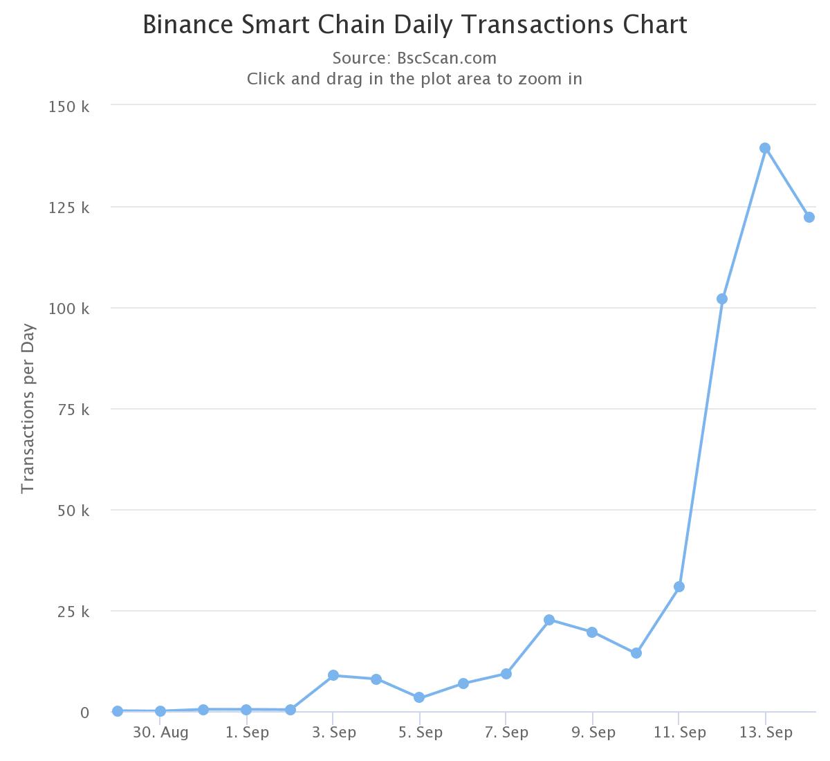 https://bscscan.com/chart/tx