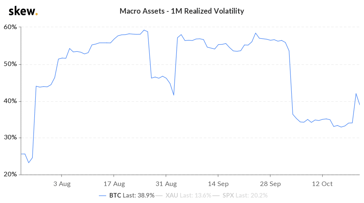 Bitcoin Macro Assets