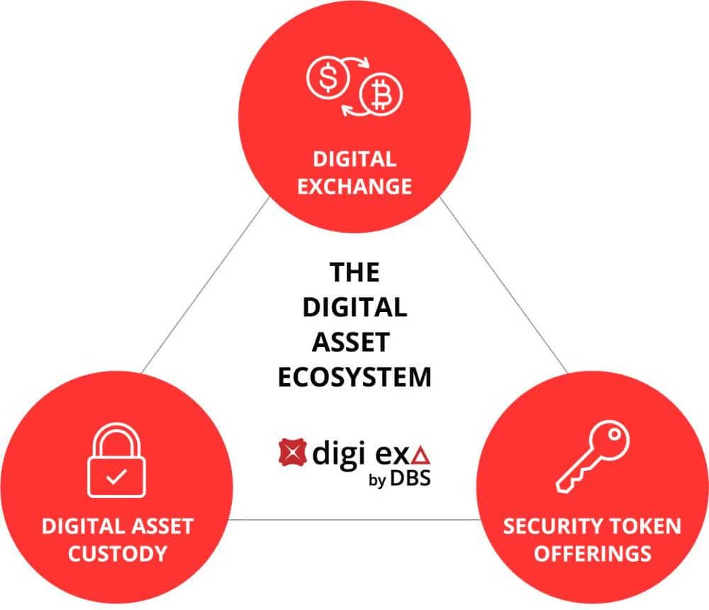 DBS Digital Exchange