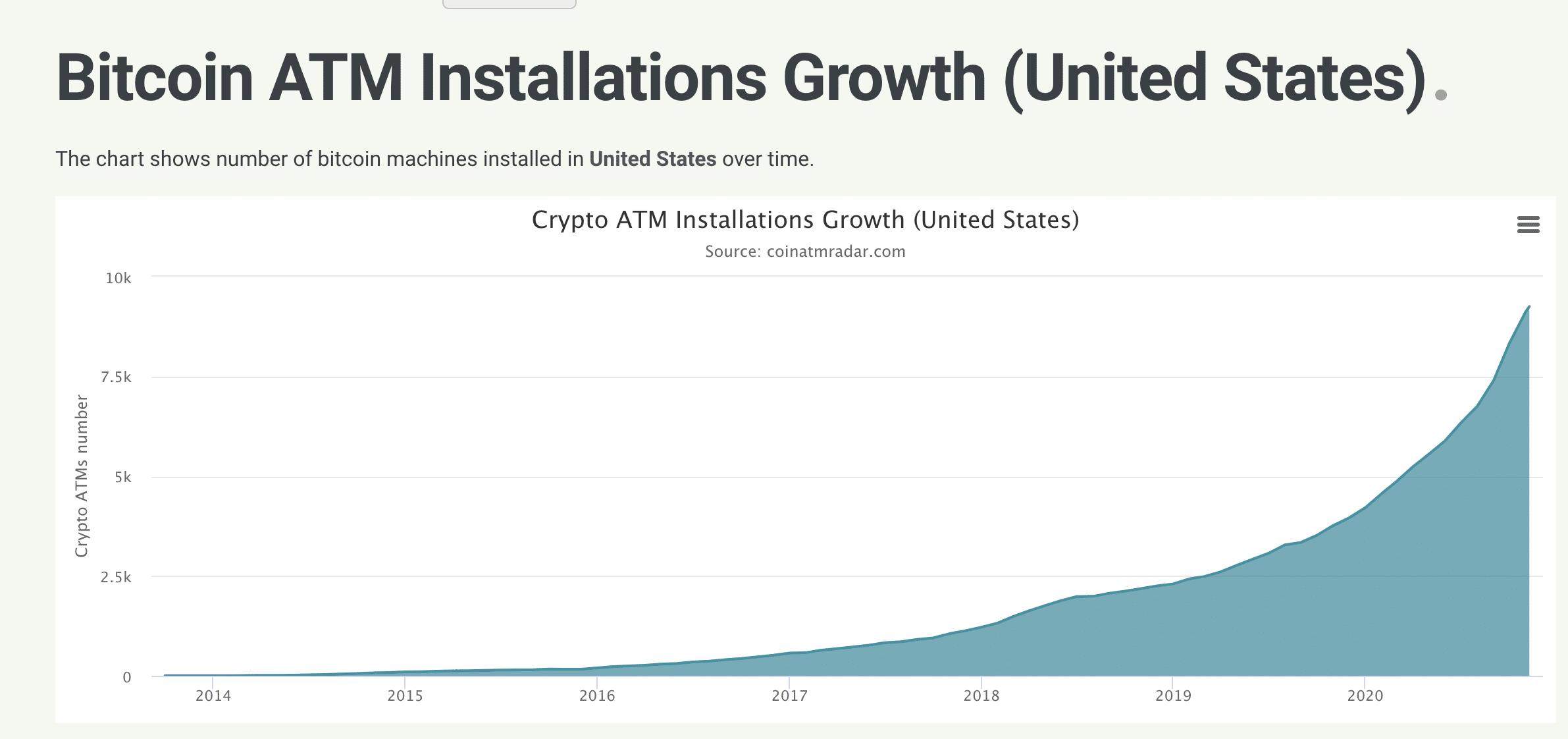 Wachstum Bitcoin ATM