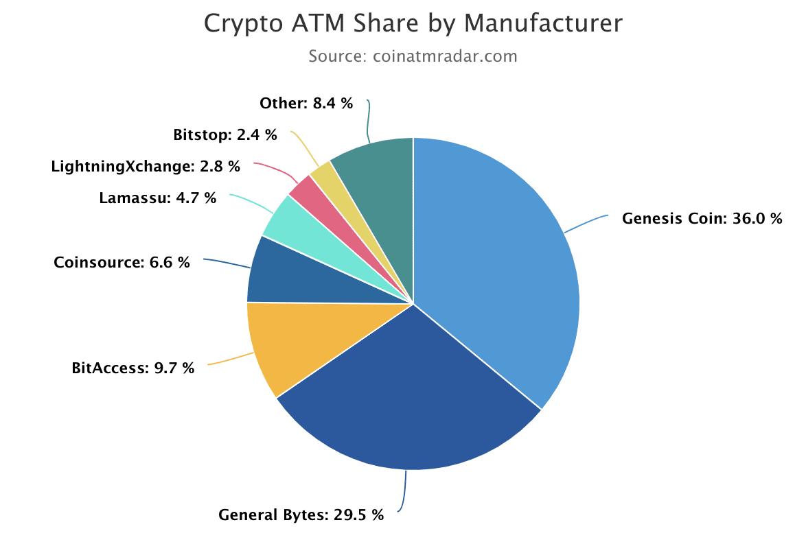 Bitcoin ATM Hersteller