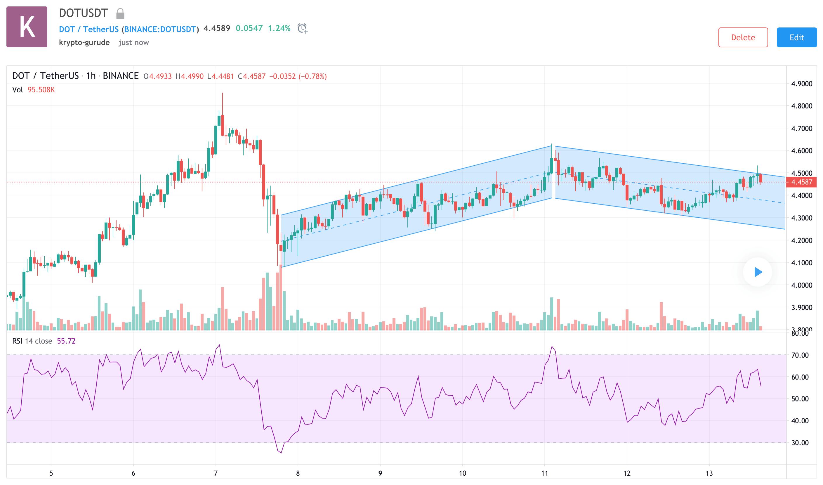 DOT-Chart