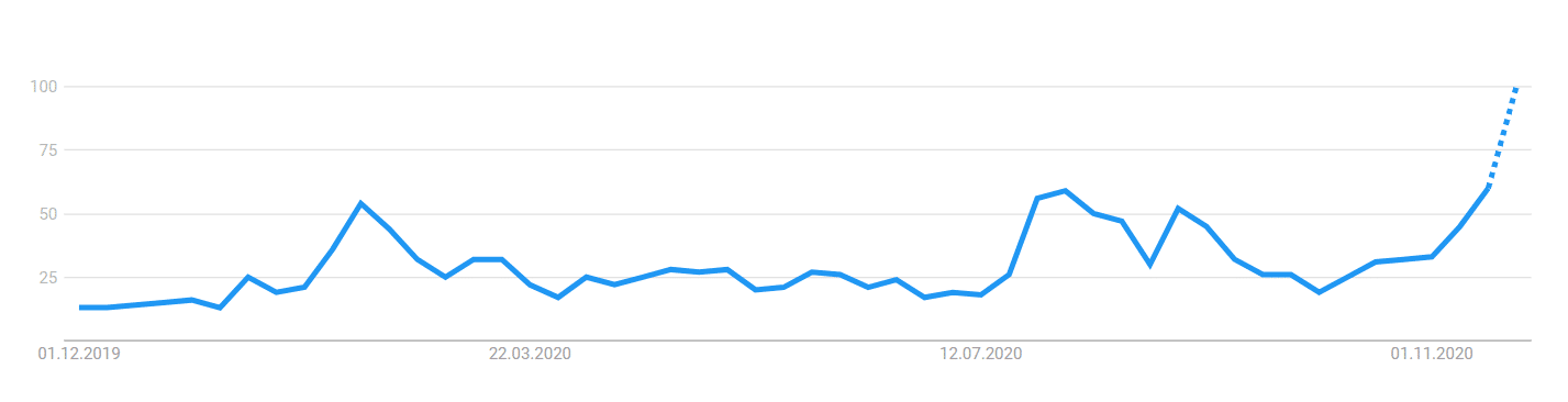 Google Trends Ethereum
