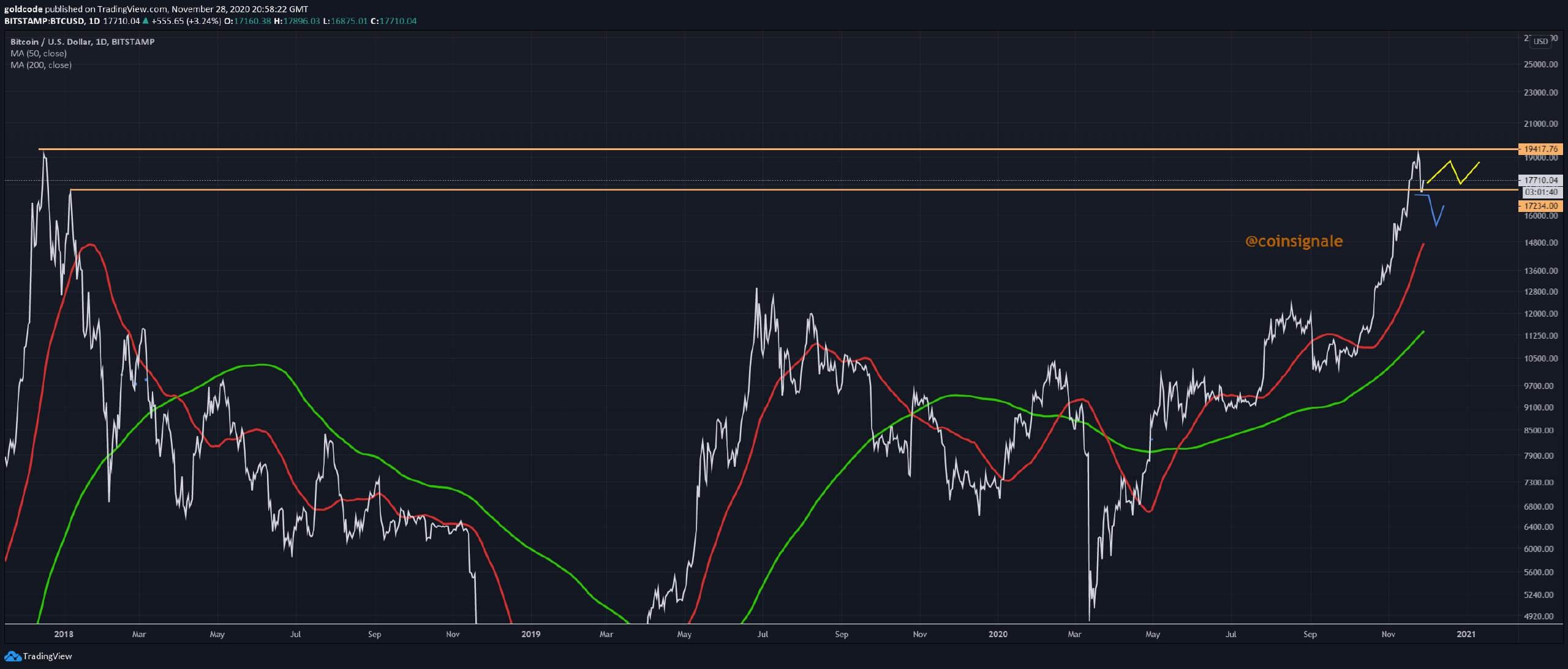 Krypto Signale Chart Tradingview Bitcoin Unterstützung