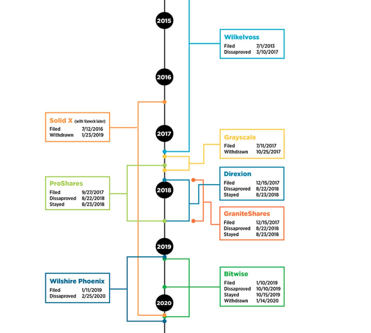 Bitcoin ETF Zeitleiste