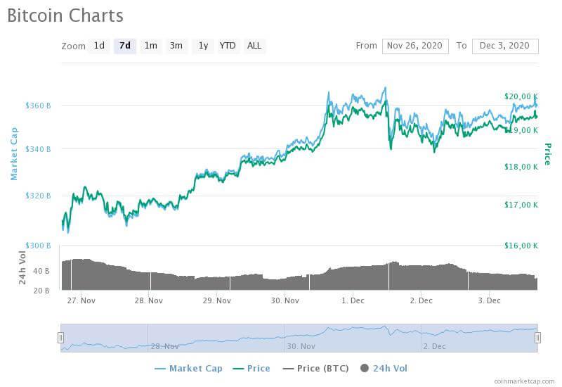 Bitcoin Run Chart Coinmarketcap