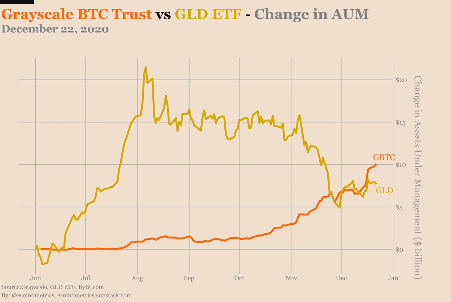 Bitcoin Marktkapitalisierung