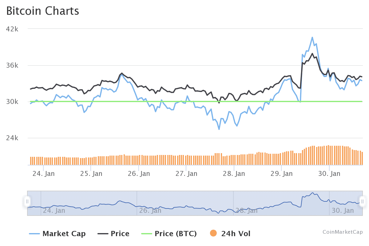 Bitcoin Hype Wochen Chart