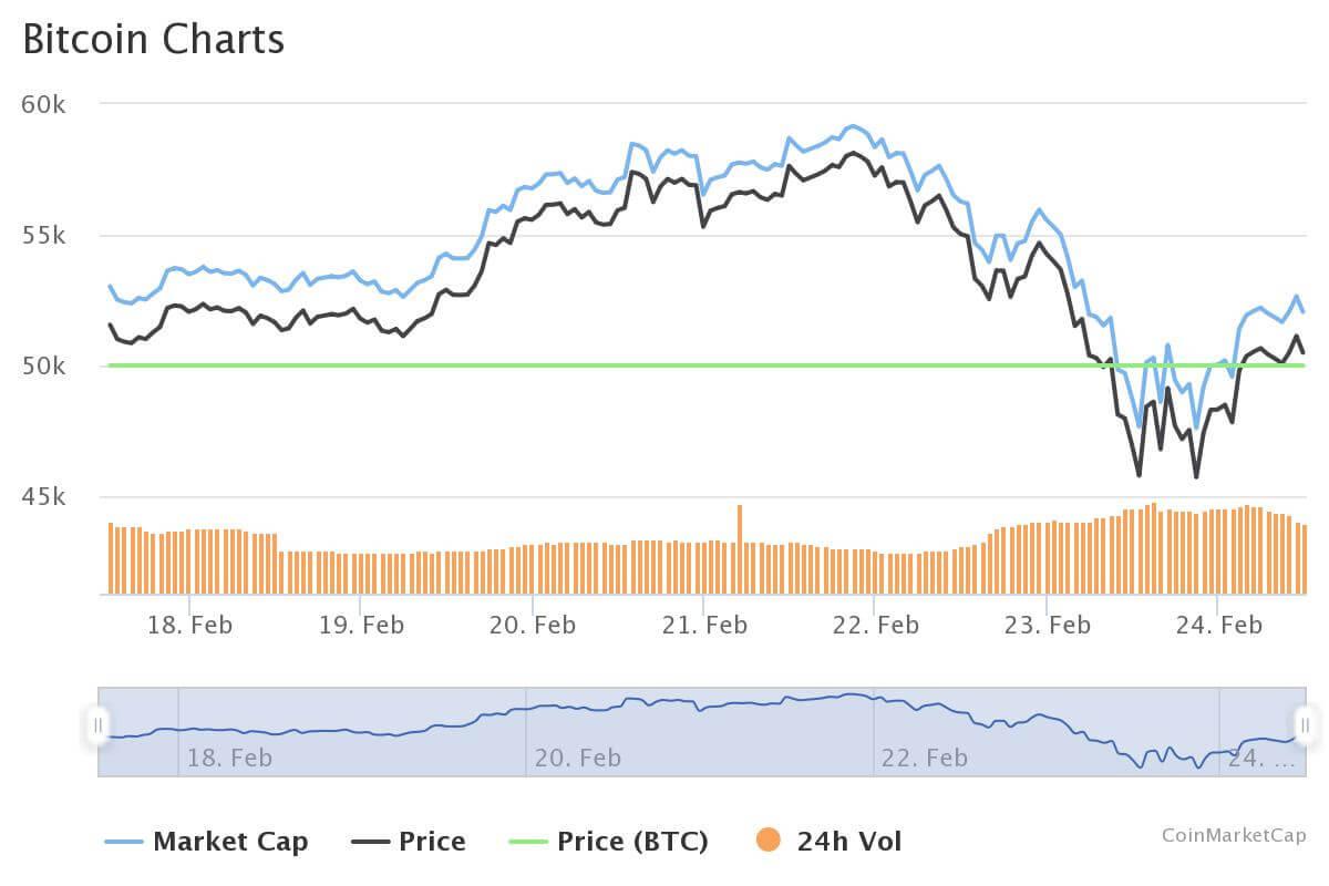 Bitcoin Crash Wochenchart