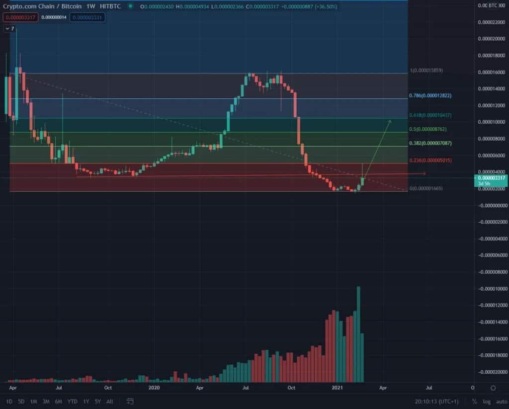 CRO/BTC-Chart CRO Coin Prognose