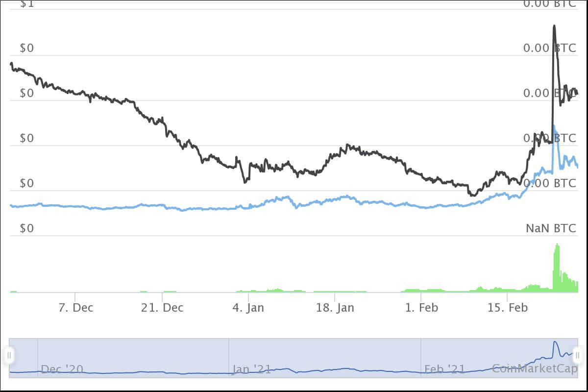Cro Coin Prognose coinmarketcap