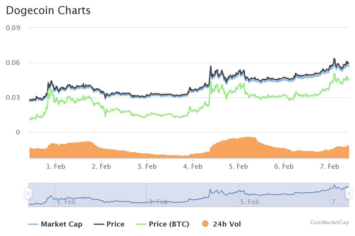 Dogecoin Chart Coinmarketcap
