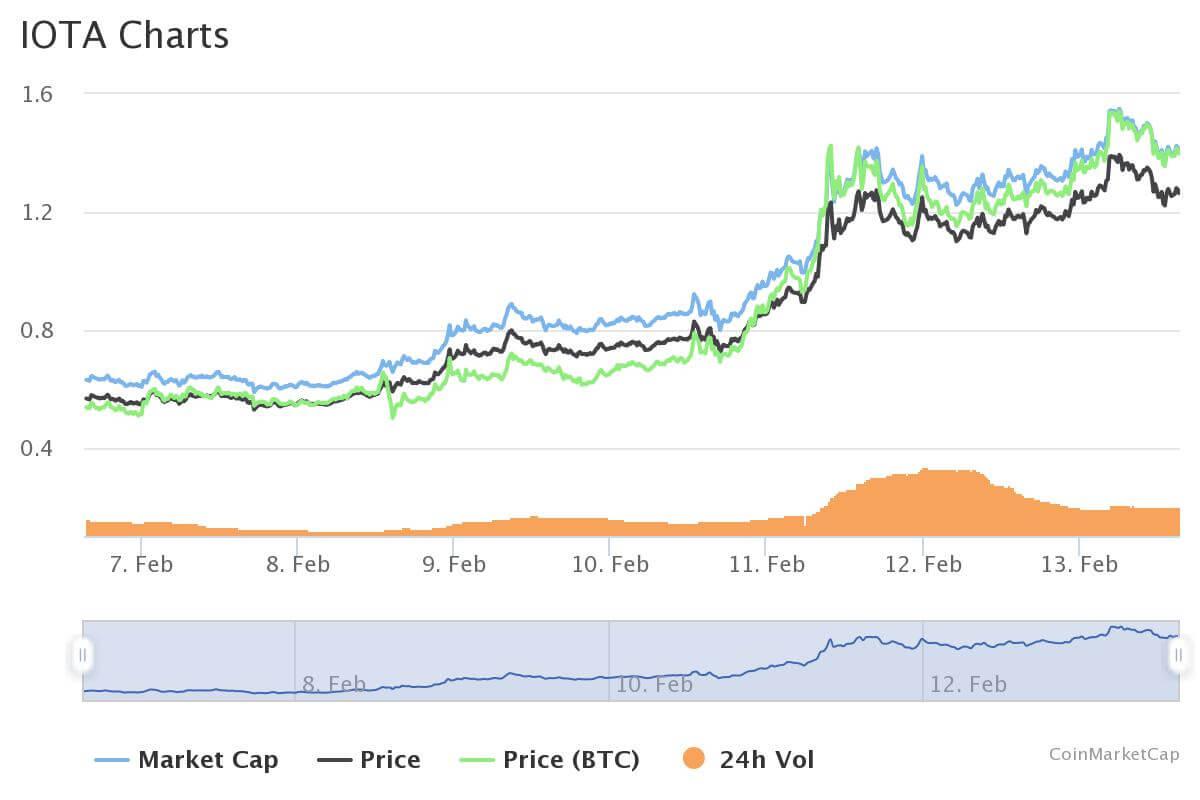 IOTA Projekt Alvarium Chart coinmarketcap