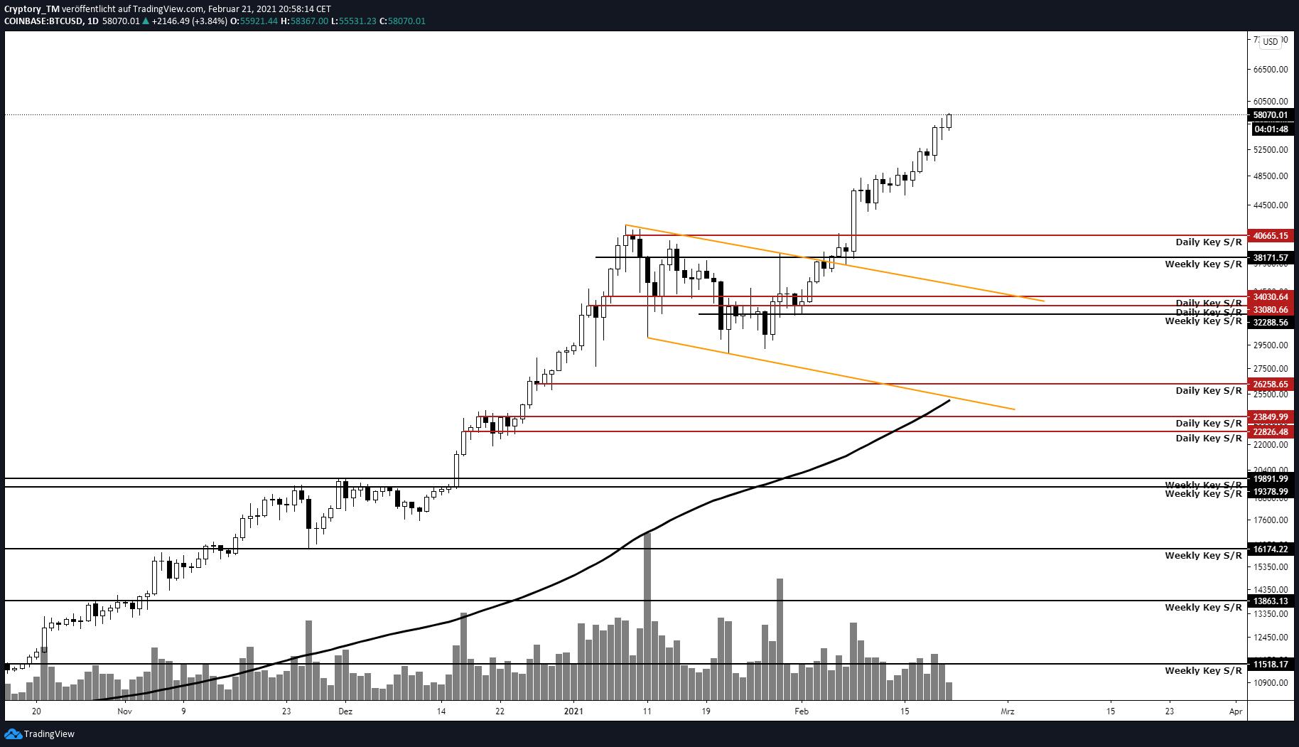 Tages-Chart Bitcoin Korrektur möglich