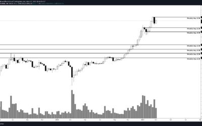 Bitcoin Prognose wieder bullish? Eine technische Chartanalyse!