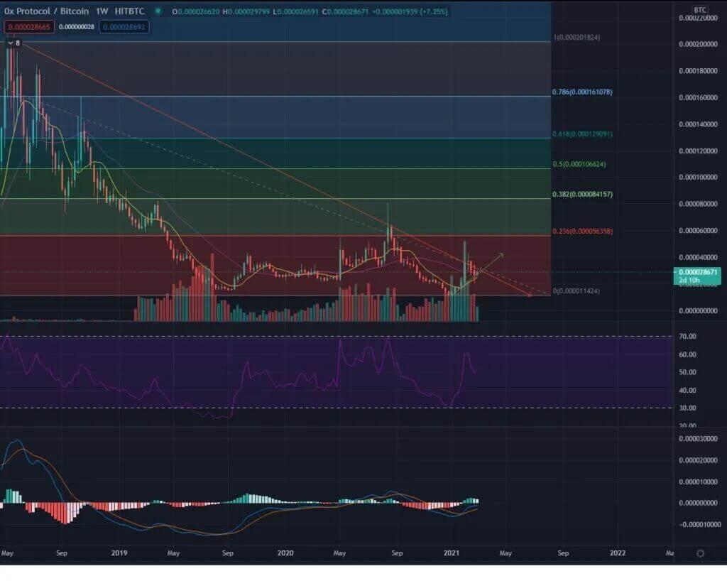 ZRX Coin Prognose ZRX:BTC