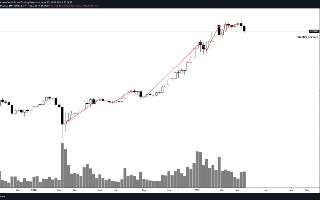 Ist der Bitcoin Bullrun vorbei? Eine technische Chartanalyse!