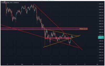 Bitcoin Chartanalyse – Geht die Seitwärtsphase weiter?