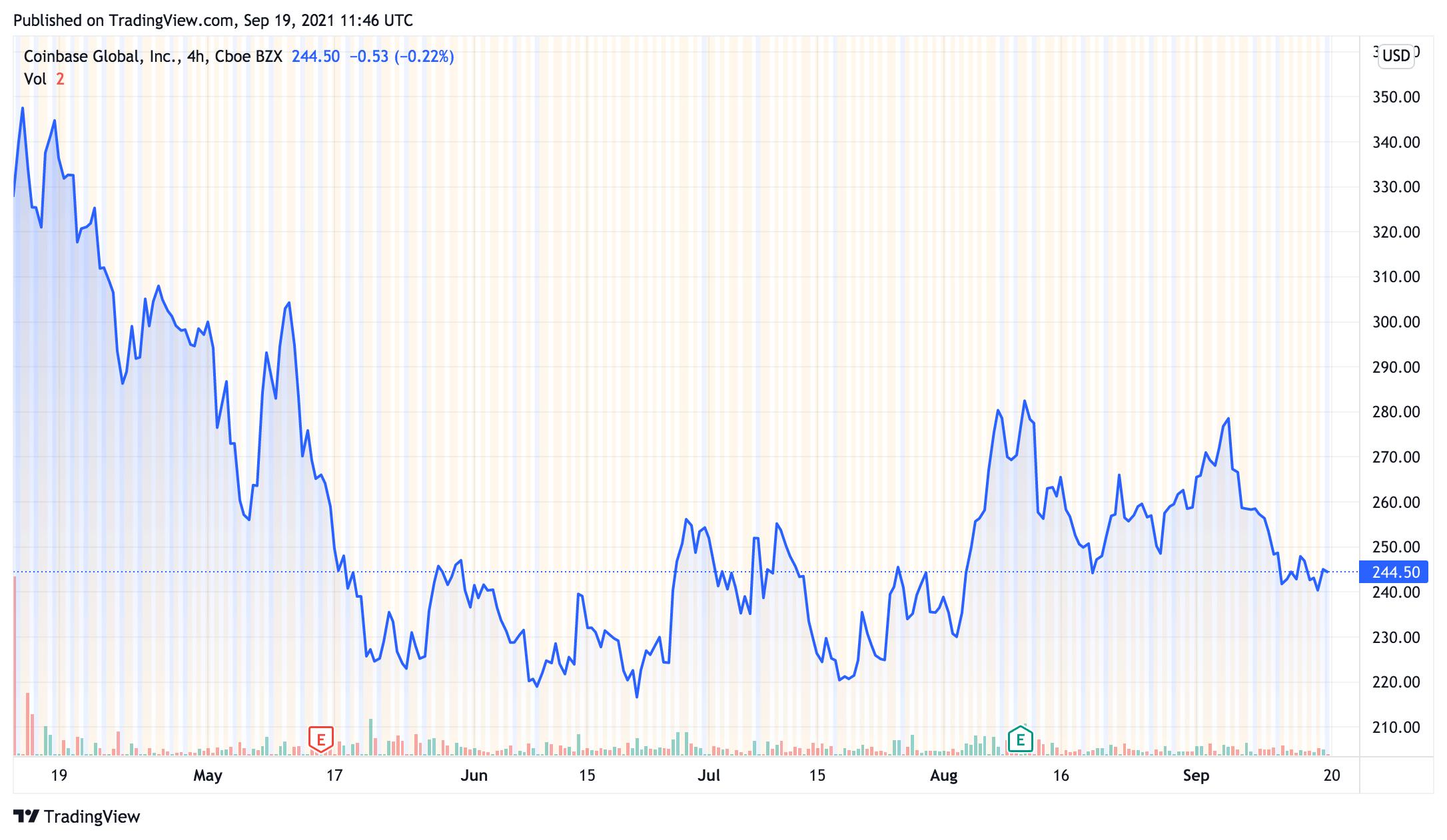 Coinbase Prognose TradingView