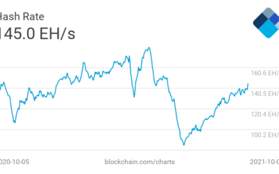 Bitcoin ist nicht aufzuhalten – BTC Hashrate auf dem Weg zu neuem Allzeithoch!