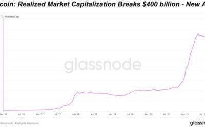 Bitcoin erreicht neues Allzeithoch bei der Marktkapitalisierung – Eine technische Analyse